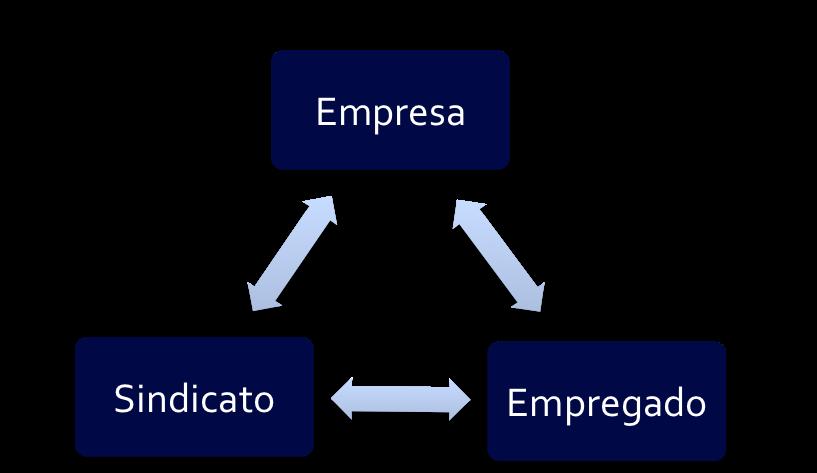 Relação Empresa, Empregado, Sindicato